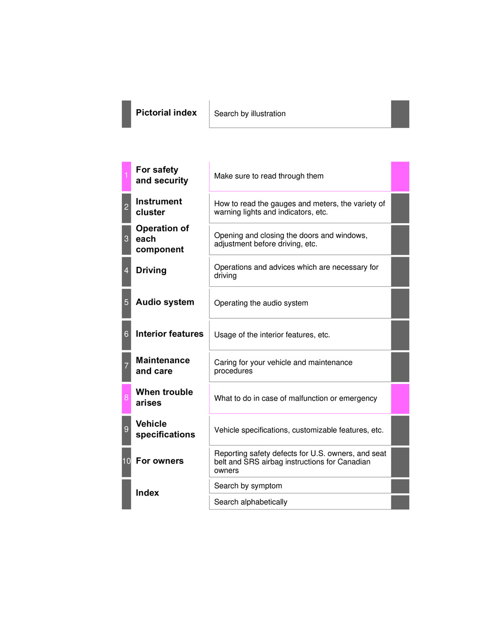 2015 Toyota Prius C owners manual